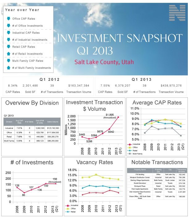 Commercial Real Estate Investment Snapshot