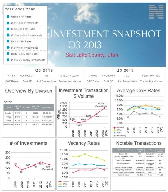 3rd Quarter Real Estate Investment